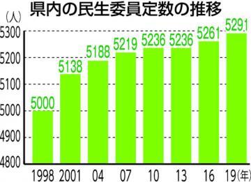 844f24df3457 民生委員 茨城県内定数30人増 高齢化で仕事量増の画像