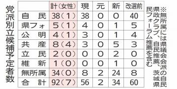 茨城新聞】茨城県議選 92人出馬...
