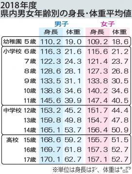 体重 小学生 女子 平均