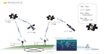 ワープスペースの低軌道衛星向け通信ネットワークのイメージ