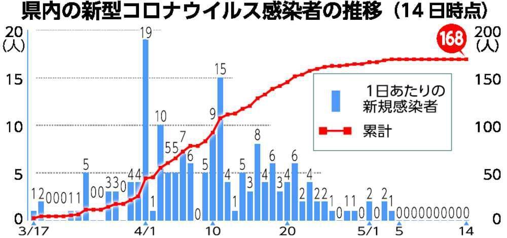 ピーク 新型 コロナ 新型コロナウイルスはいつまで流行するのか【終息予想】東京オリンピックは大丈夫なのか