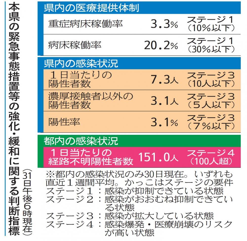 本県の緊急事態措置等の強化・緩和に関する判断指標