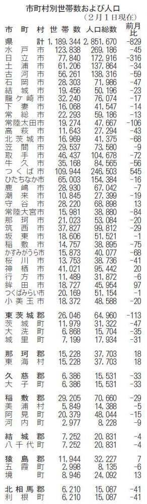 2月1日、茨城県人口 前月比829人減の画像