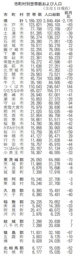 茨城県人口2176人減 3月1日現在の画像