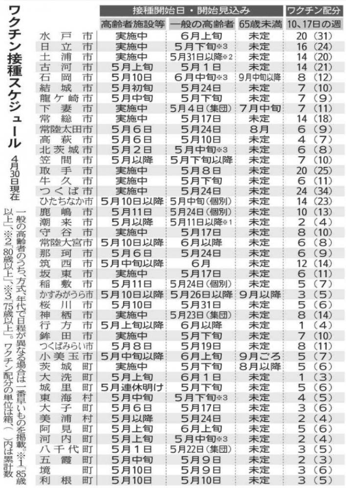 新型コロナワクチン接種 5月追加324箱 配分発表 高齢者用 茨城県内対象の3割確保の画像