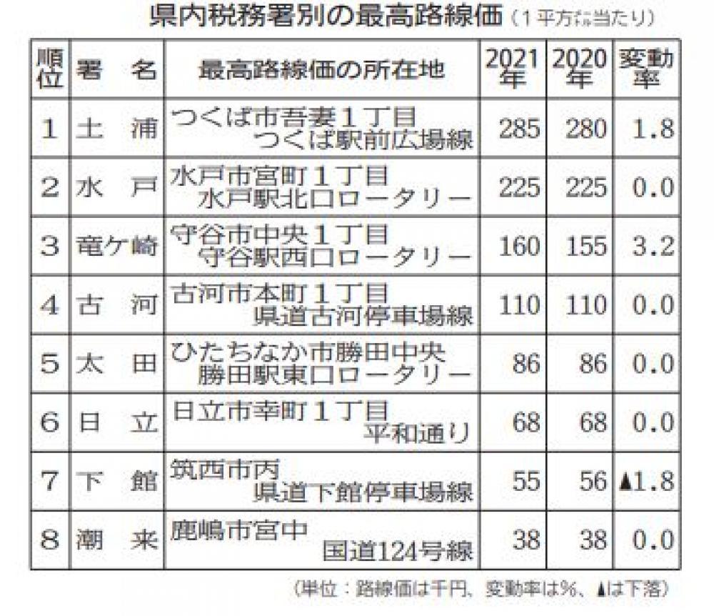 茨城県内路線価 下落幅、9年ぶり拡大 新型コロナで需要減退の画像