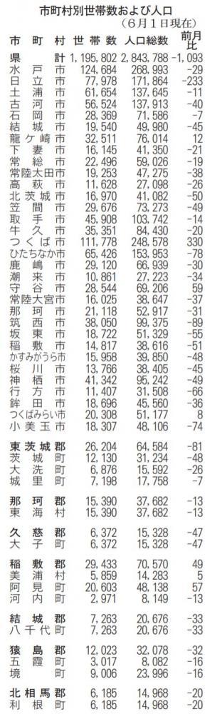 前月比1093人減 6月1日茨城県人口の画像