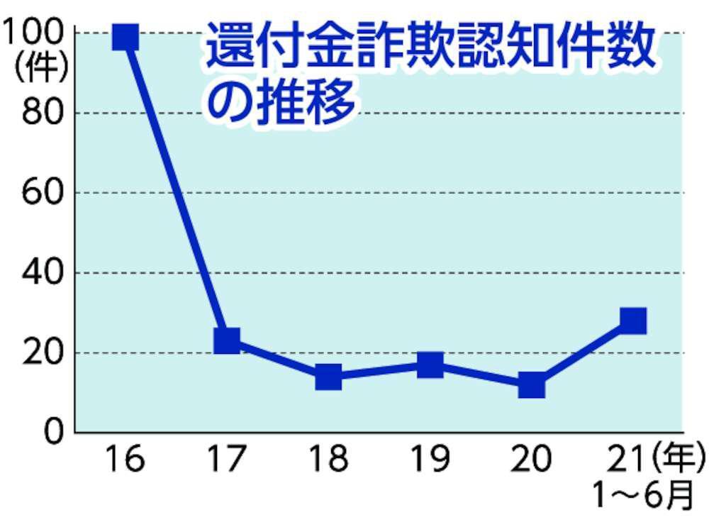 茨城県内還付金詐欺が再燃 1〜6月認知件数 前期比3.5倍増28件の画像
