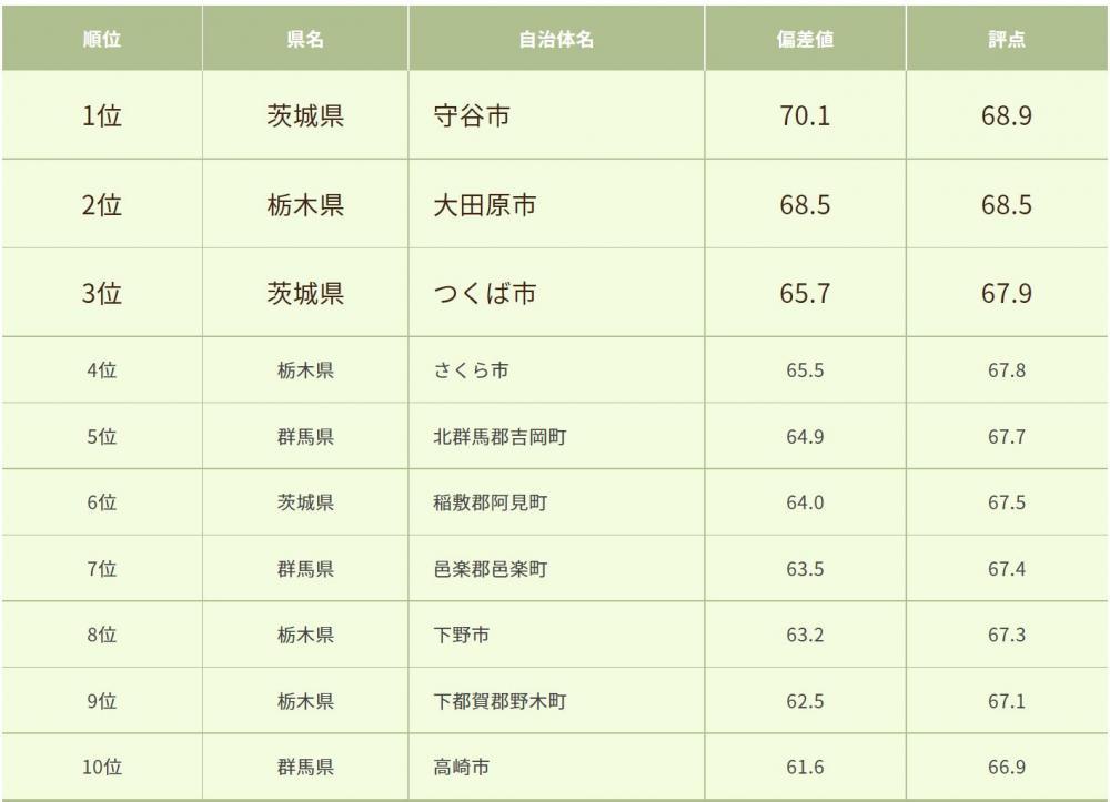 北関東版、街の幸福度で茨城・守谷市トップの画像