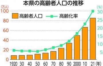 茨城県人口推計 高齢化率、初の3割超 南北差4.0ポイントに拡大の画像