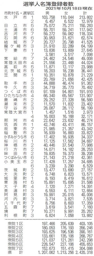 衆院選 茨城県内有権者242万318人 前回比、3万3037人減少の画像