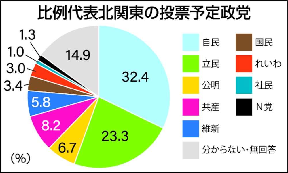 比例代表北関東の投票予定政党
